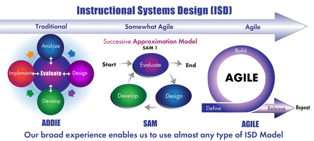 Instructional Systems Design